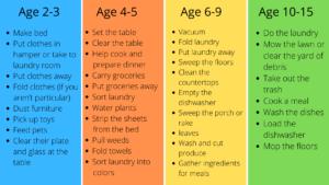 chore chart for vegas kids zone